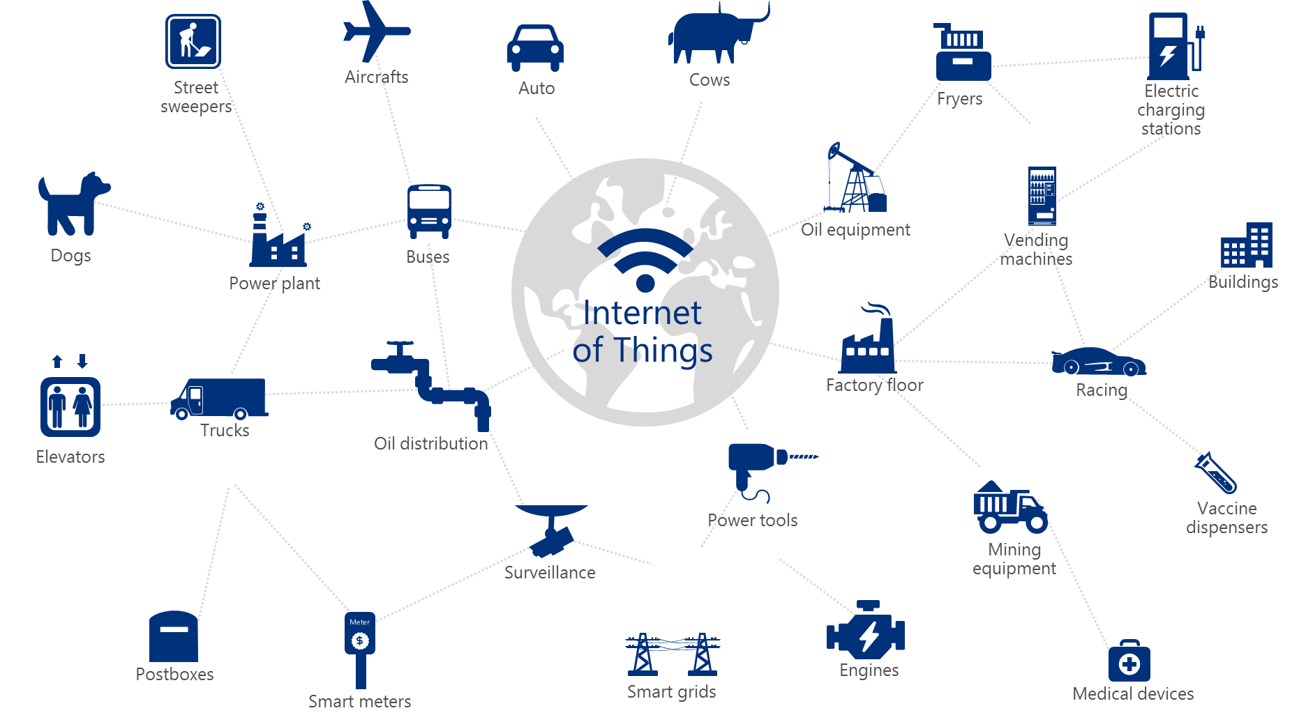 internet of things real time analytics
