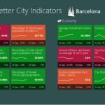 Better City Indicators Bigov