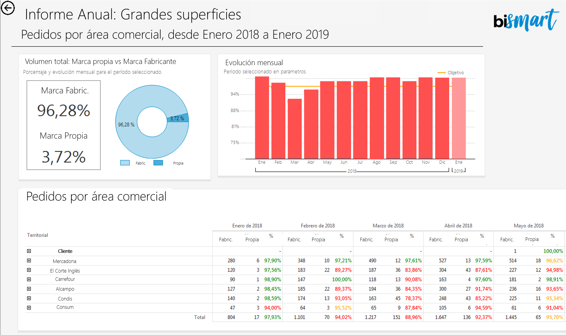 Bismart Interactive Reports Microsoft Reporting Services.