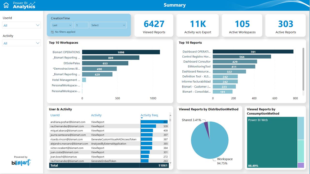 powerbi_analytics_summary