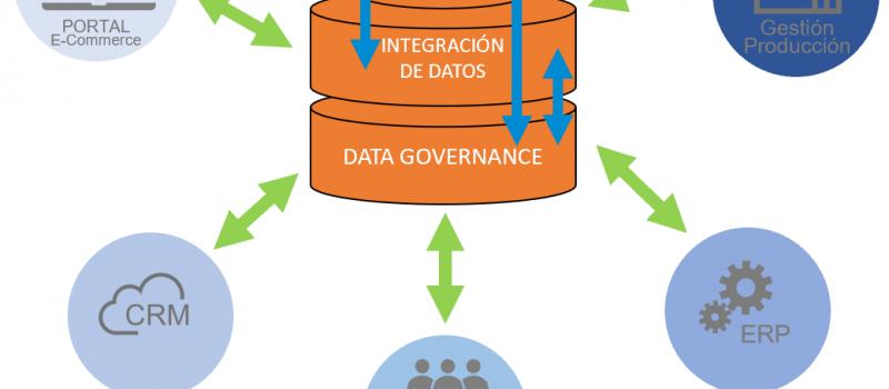 plataforma-eii-interoperabilidad